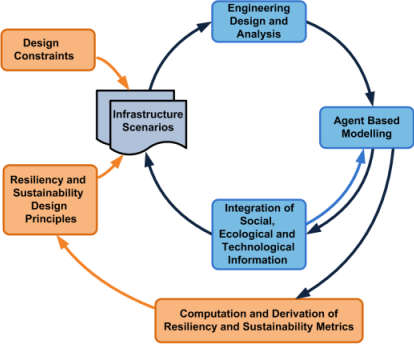 Flow Chart - Integrated metrics lead to resiliency and sustainability design, which, combined with design constraints, provide infrastructure scenarios. This leads to engineering design and analysis, which leads to agent based modeling, which leads to integration of social, ecological, and technological information, which refine infrastructure scenarios.